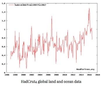 hadcrut-data-land-sea