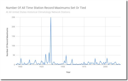 Number Of All Time Station Record Maximums