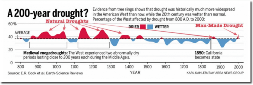 timeline of past droughts