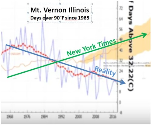 Mt Vernon Days over 90F since 1965