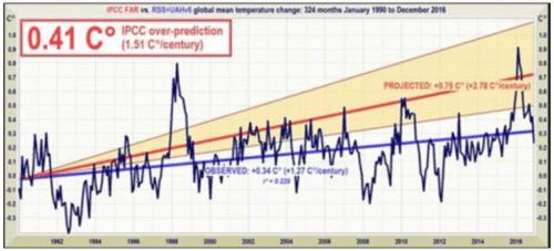 Models IPCC vs reality