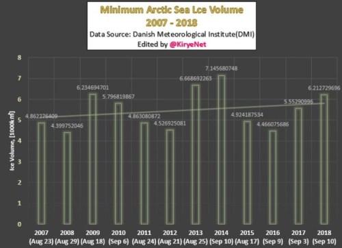 Arctic min ice volume