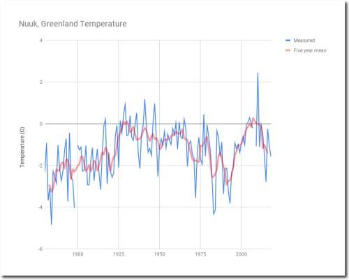 Nuuk Greenland Temperature