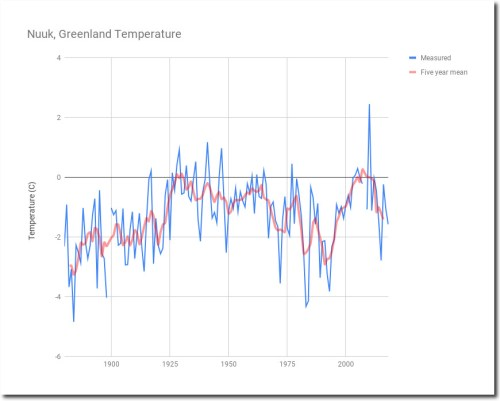 Cage Match: Climate Experts Vs. Reality
