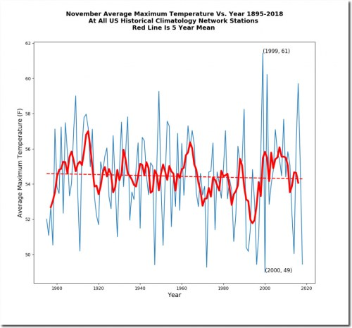 nov avg max temp 1895-2018