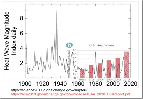 Extreme Wildfire Fraud In The National Climate Assessment