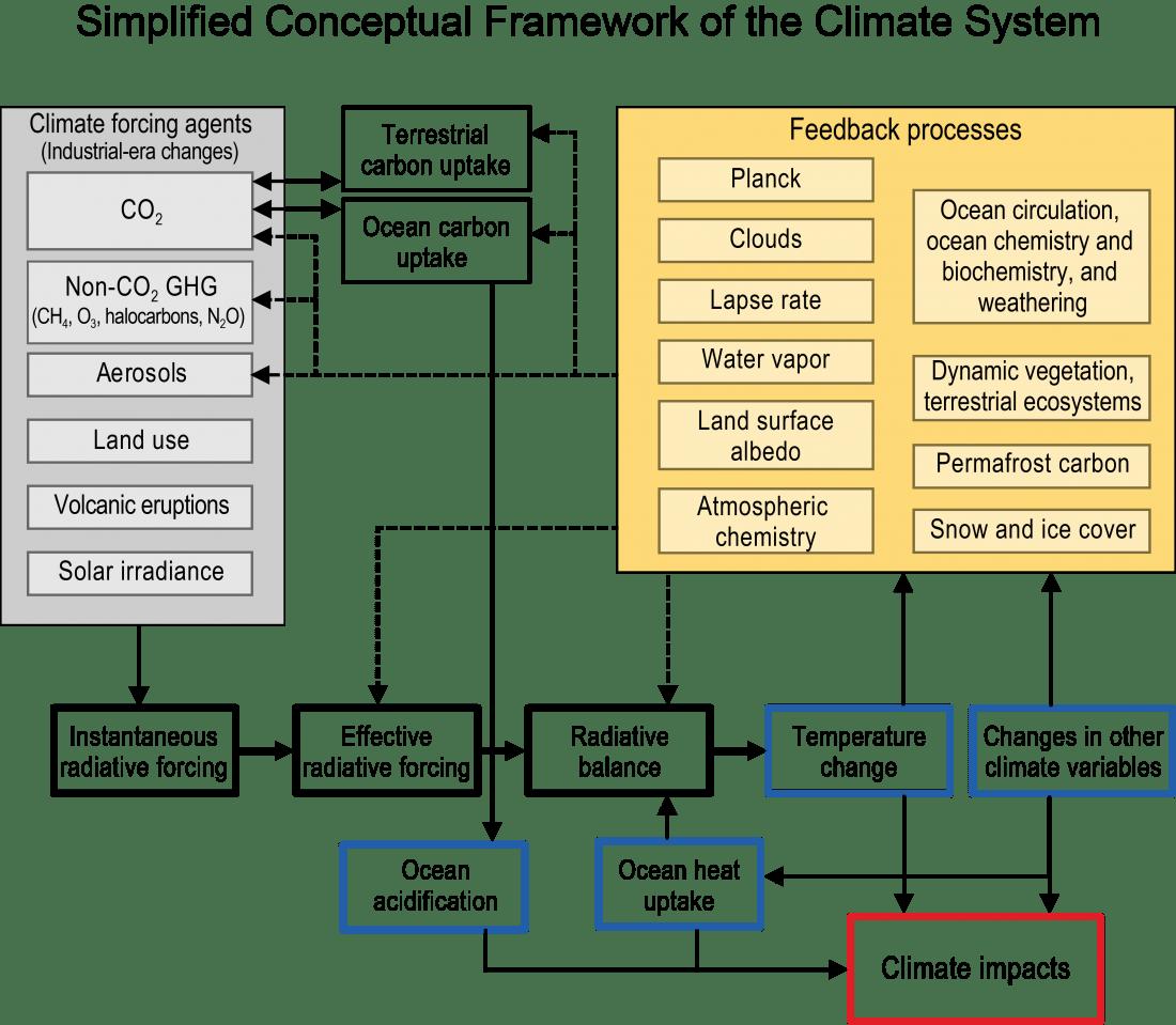 Climatechangefork