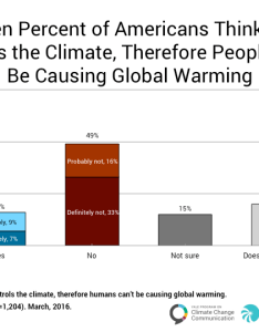 Image for global warming god and the  cend times   also end yale program on climate rh climatecommunication