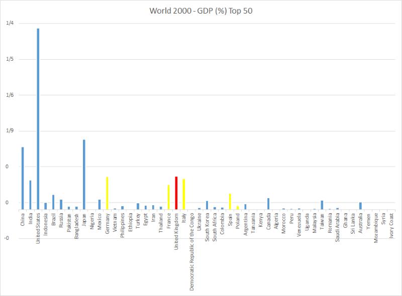 World 2000 GDP