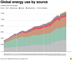 World energy use1