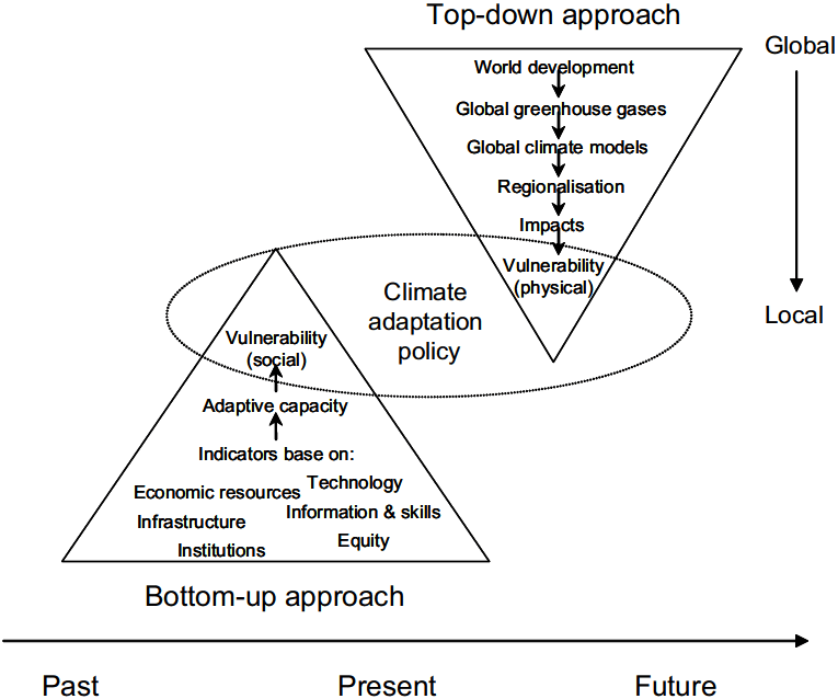 Adaptation to Climate Change: Inciting yet another Top