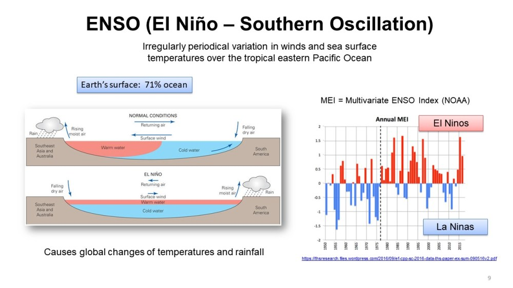 medium resolution of the enso effects on temperature is our next stop
