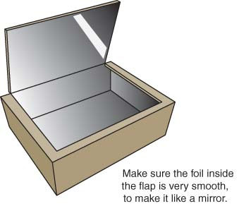 Drawing shows box lined with foil and foil on bottom side of flap.