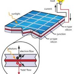 How Solar Power Works Diagram Schematic Wiring Of A Refrigerator Meet The Sun People Nasa Climate Kids Panel