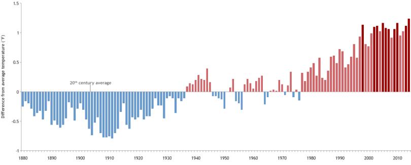 Chart showing warming