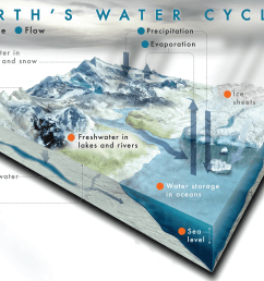 What Is the Water Cycle?   NASA Climate Kids [ 1360 x 1760 Pixel ]