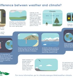 What's the Difference Between Weather and Climate?   NASA Climate Kids [ 1100 x 1700 Pixel ]