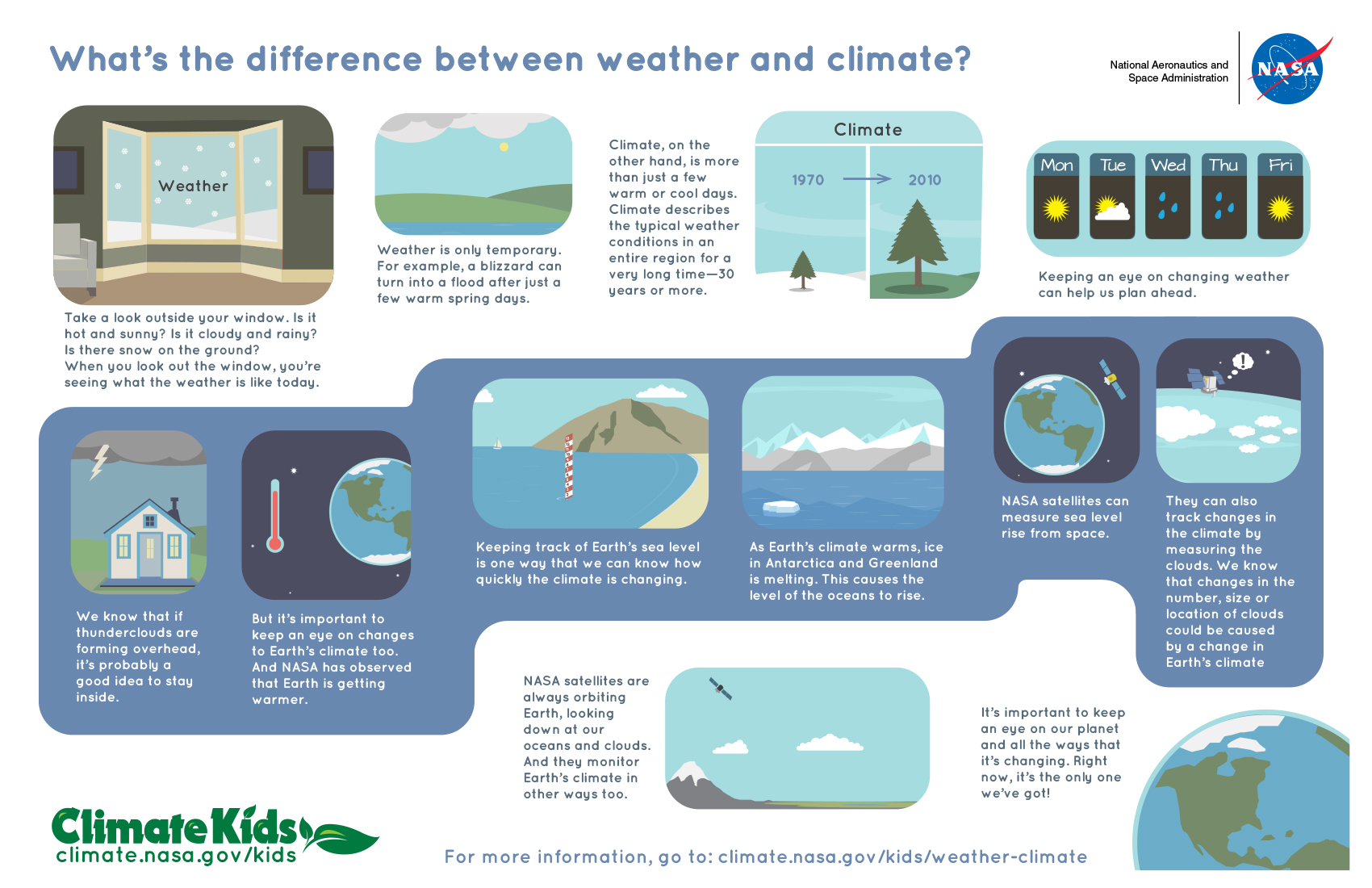 hight resolution of What's the Difference Between Weather and Climate?   NASA Climate Kids