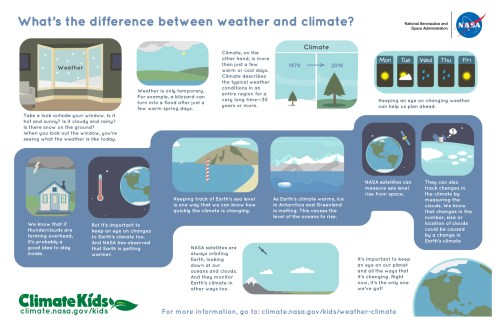 small resolution of What's the Difference Between Weather and Climate?   NASA Climate Kids