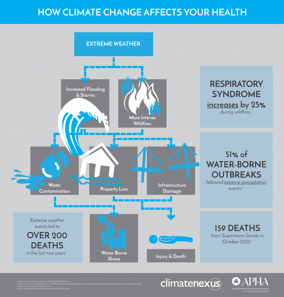 hight resolution of extreme weather events and natural disasters impact public health in multiple ways