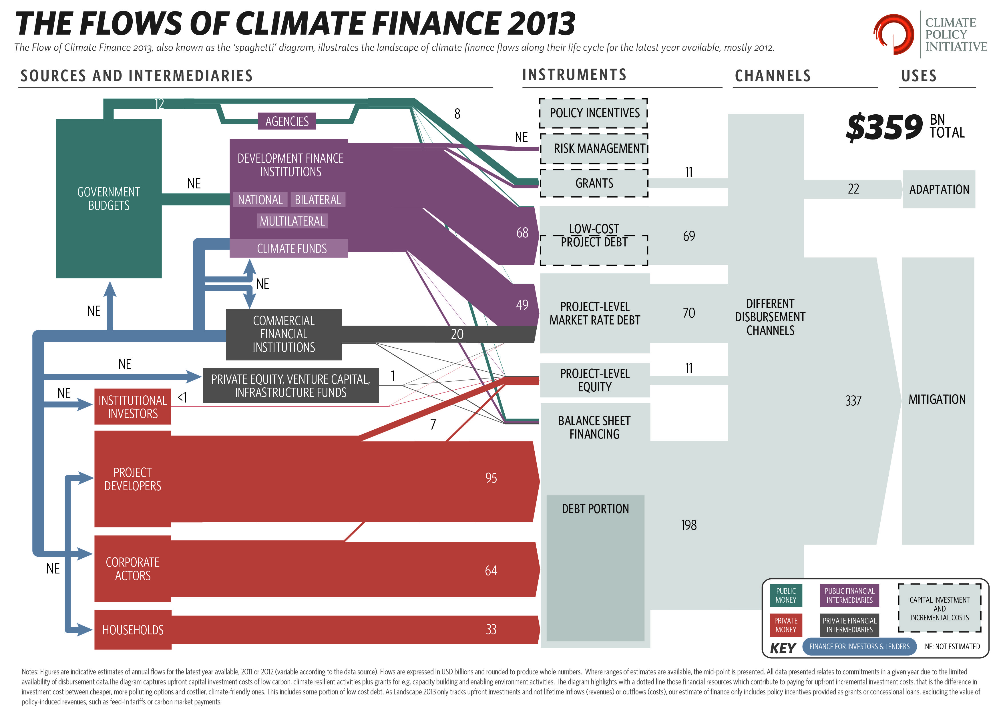 Energy Transition Boundaries With Diagram Global Landscape Of Climate Finance 2013