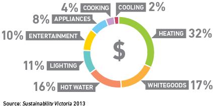householdenergyuse