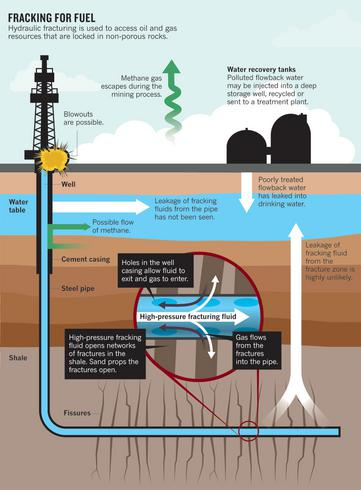 A debate about hydraulic fracturing fracking and its environmental impact