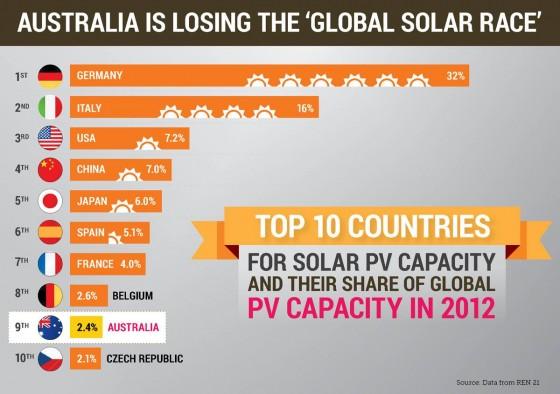 australia-losing-solar-race