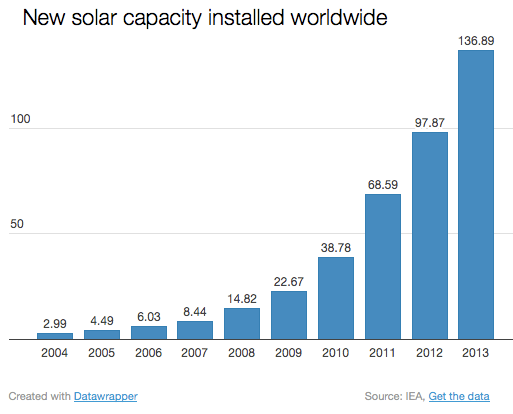 new-solar-capacity2014