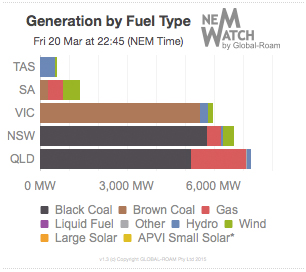 generation-by-fuel-type