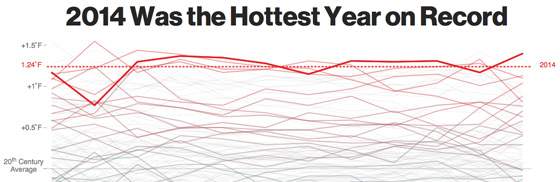 hottest-year-on-record2014_