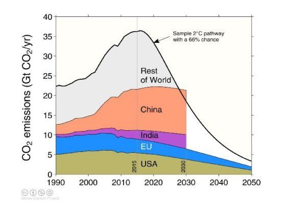 globalcarbonbudget_fig4