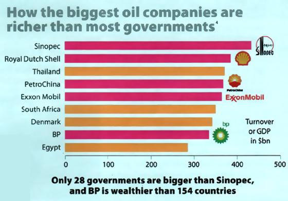 biggest-oil-companies-graph560