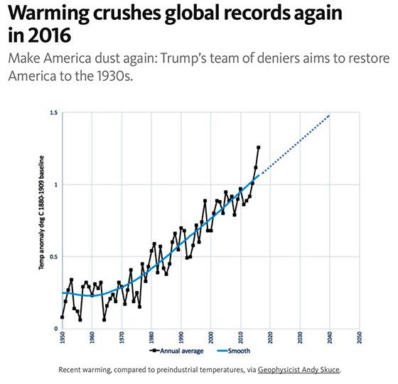 warmingcrushesrecords_graph560