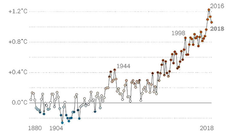 temperature-graph-1880-2018_800