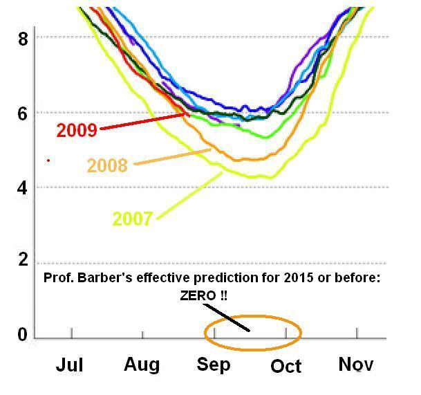 Sea Ice extent for the Entire Arctic. Ths is a detail from the graph above. If the Arctic Basin becomes ice free, then it is a good bet that the entire Arctic will also be ice free.