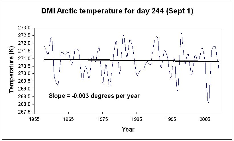September 1st temperature as a function of year.
