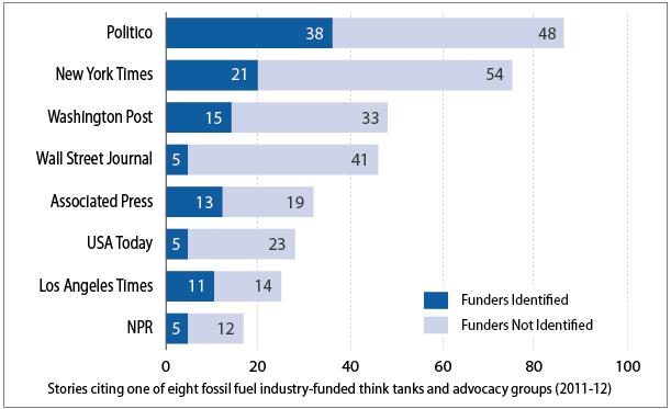 2013-05-10-Chart_NewsOrgs