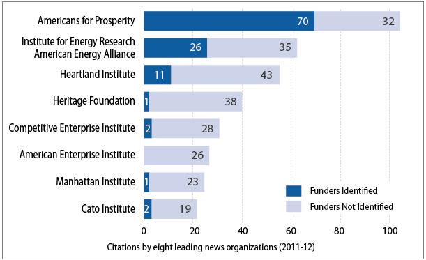 2013-05-10-Chart_ThinkTanks