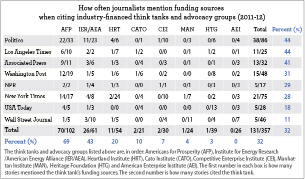 How often journalists mention funding sources
