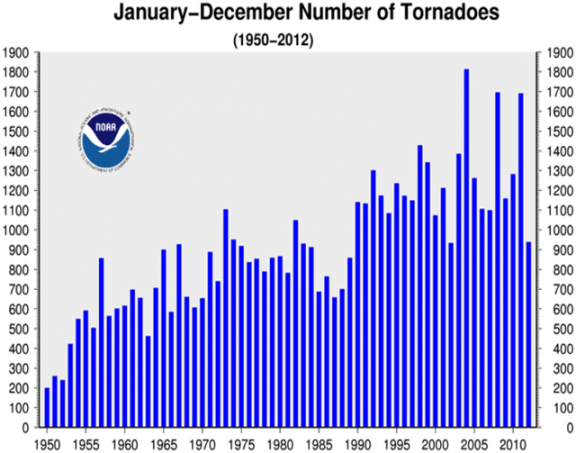 The total number of U.S. tornadoes since 1950 has shown a substantial increase. Image credit: NOAA/NCDC