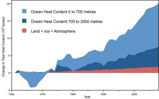 Ocean-Heat-Content-1024-Nuccitelli_OHC_Data