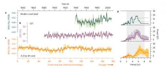 Looking back 4300 years: Comparison of Kiritmati coral and instrumental sea surface temperatures.