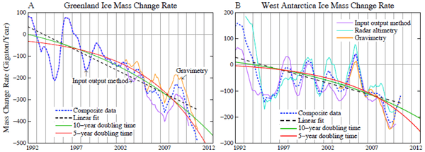 Data were read from Figure 4 of Shepherd et al. [23] and averaged over the available records.