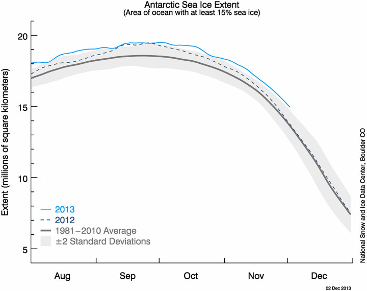 The graph above shows Antarctic sea ice extent as of December 2, 2013, along with daily ice extent data for the previous year. 2013 is shown in blue and 2012 in green. The 1981 to 2010 average is in dark gray.