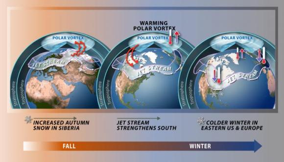 Meteorologists across the nation have pointed to a 'polar vortex' as one of the many systems responsible for what is set to be a rare and extreme weather weekend.  National Science Foundation