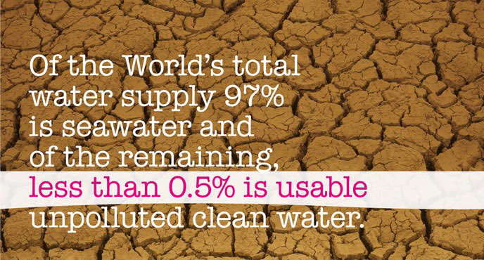 Water Facts - Worldwide Water Supply
