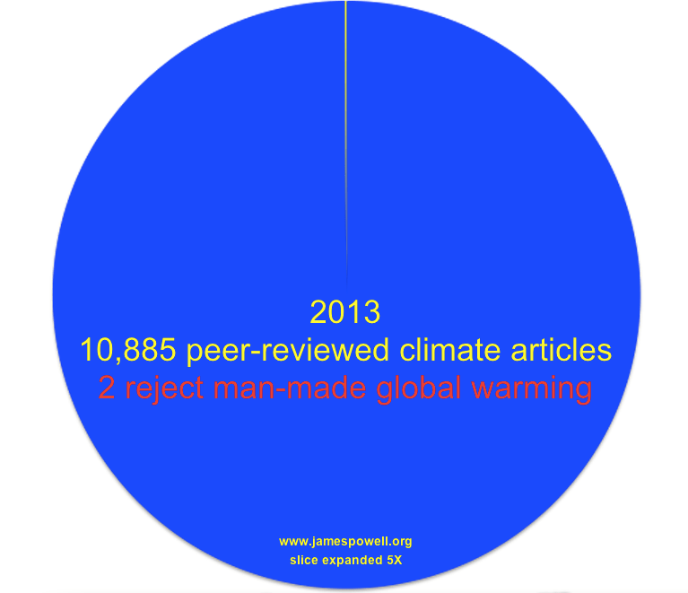 10853 out of 10855 scientists agree Global warming is happening and humans are to blame
