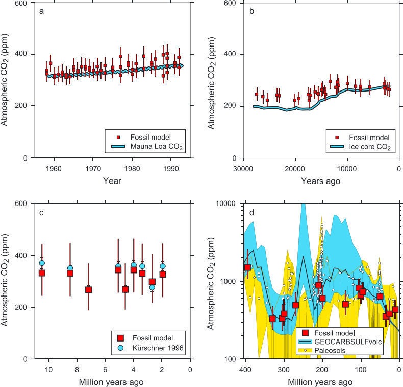 Study ClimateState CO2 in Earth history, the past 300 million years