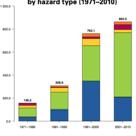 WMO Global Number of reported economic losses by decade hazard type 1971-2010